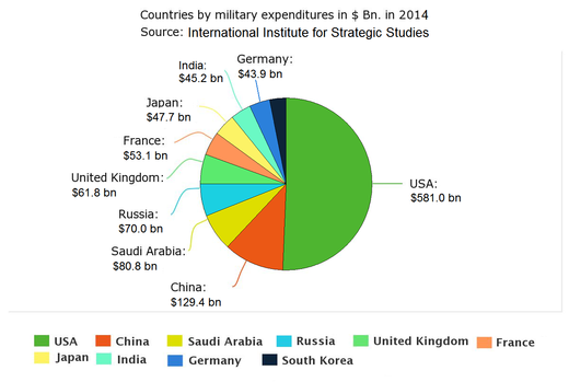 US military budget