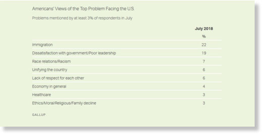 US poll top problems